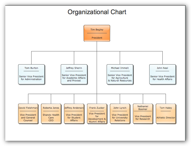 creating an organizational chart this site works well